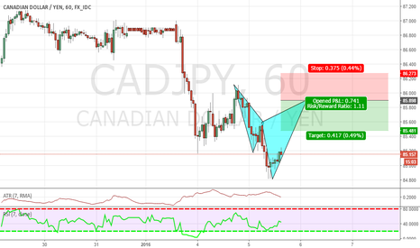 CADJPY: CYPHER HERE ON THE CADJPY