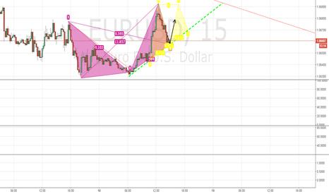 EURUSD: batman & trendline