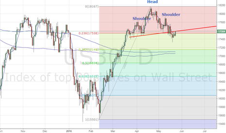 US30: Dow 30 outlook - Falling channel established