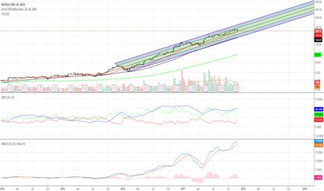 NVDA: Nvidia Parabolic Trend