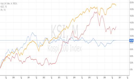 KSI: 금융위기 이후 한, 미, 일