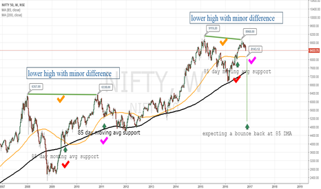 """NIFTY: """"NIFTY"""" Observation and comparison with 2008"""