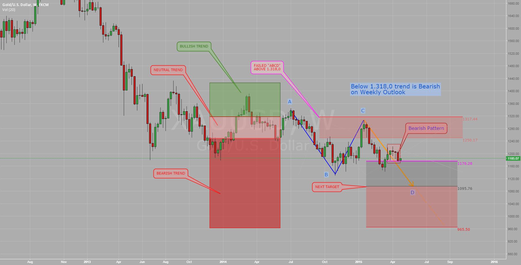 GOLD: bearish trend confirmed?