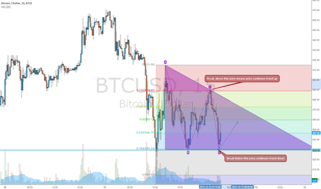 BTCUSD: Triangle Pattern after a move down