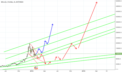 BTCUSD: BTC in Long Cup And Handle