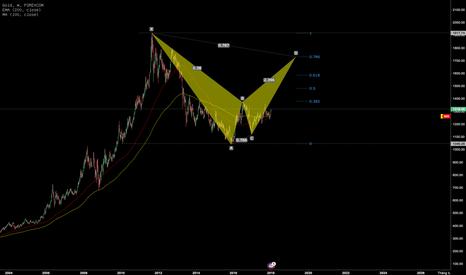 XAUUSD: Đừng cố sell gold