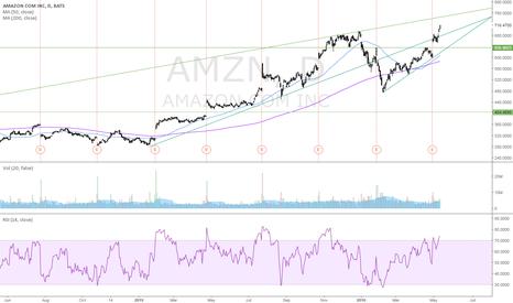 AMZN: Shorting @750