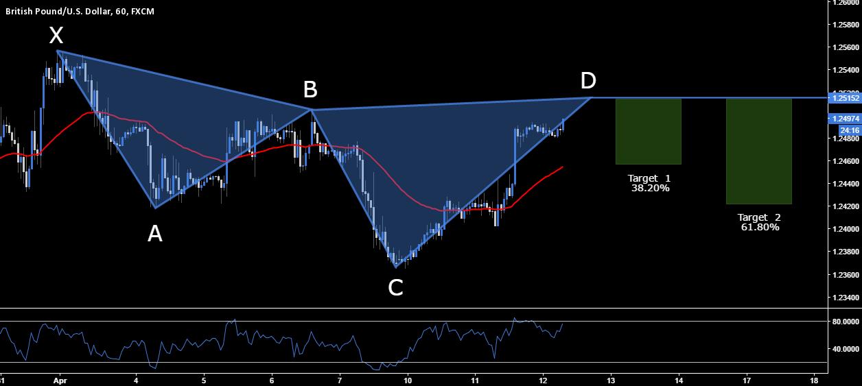 GBP.USD - BEARISH CYPHER SETUP - 1.2515