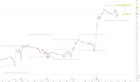 CL1!: Resting orders