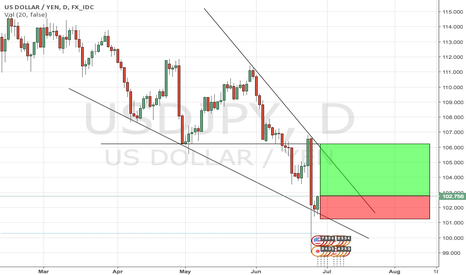 USDJPY: USDJPY: bounce off support up to structure