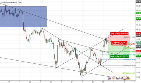 EURJPY: EUR/JPY SHORT - Wedge/LH/Trend Lines/Fib/Shooting Star