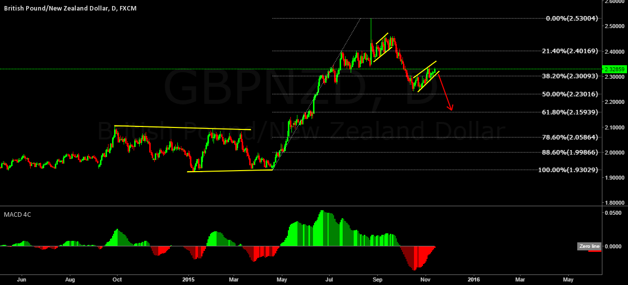 DON'T MISS THIS ONE !! GBPNZD. READ THE DESCRIPTION.