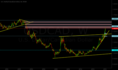 USDCAD: USDCAD is approaching the weekly supply area!