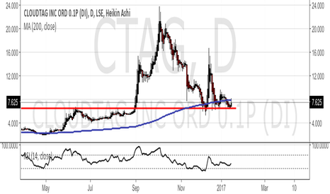 CTAG: CTAG Closing in on 200MA