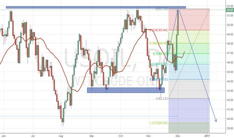USOIL: Expecting Oil long term short