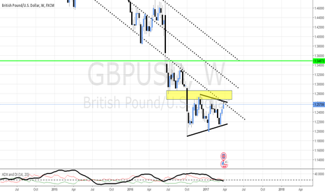 GBPUSD: GBP/USD AT THE TRIANGLE'S RESISTANCE