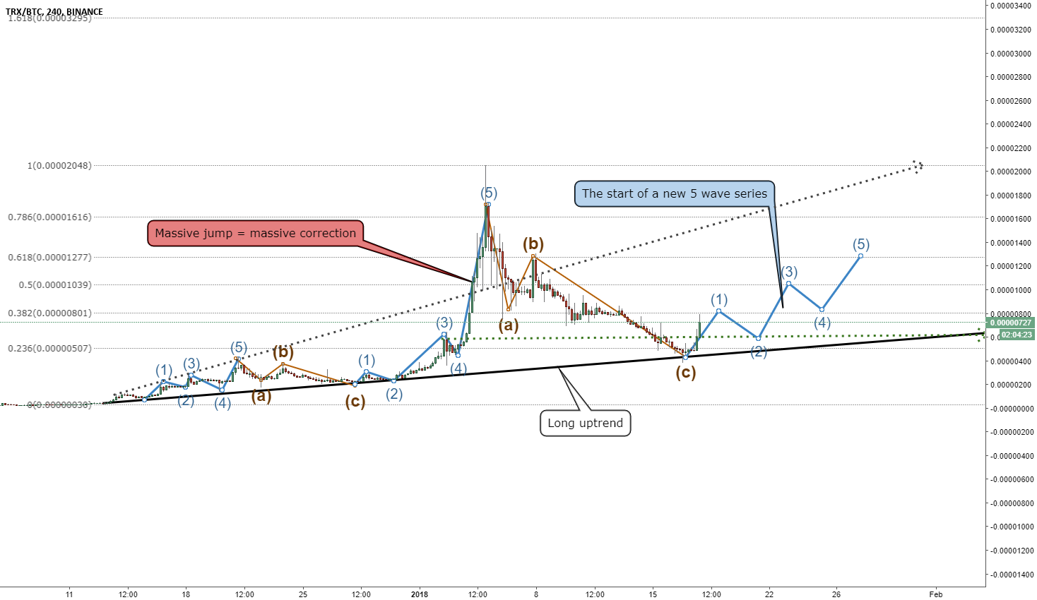 TRON(TRX) - By Elliott Waves (the start of a new run)