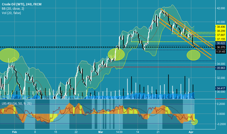"""USOIL: USOIL may breakdown from channel.  """"Panic"""" condition."""