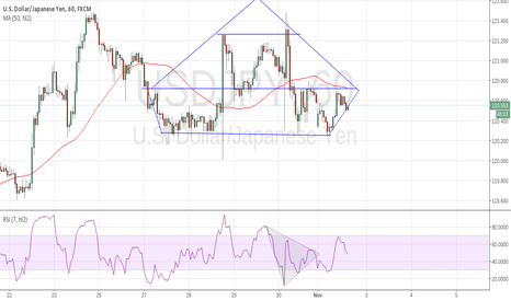 USDJPY: house pattern? haha