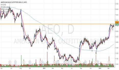 AEO: AEO poised for break of key level