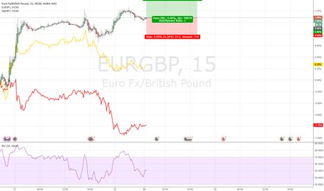EURGBP: Strong Weak Trading EURGBP 20170724