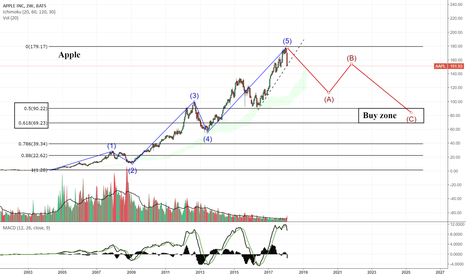 AAPL: Apple looking overvalued