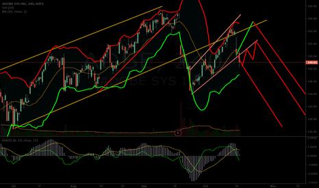 ADBE: $ADBE potential chart path updated
