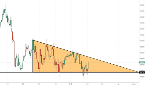 EURGBP: EUR/GBP: compressione dei prezzi