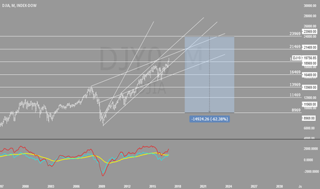 DJI: Dow to get 23k before crash