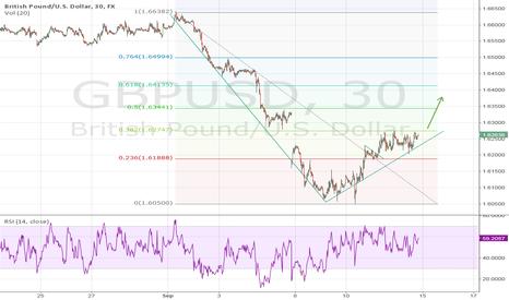 GBPUSD: GBP/USD  Sep 14 Fib. Prediction