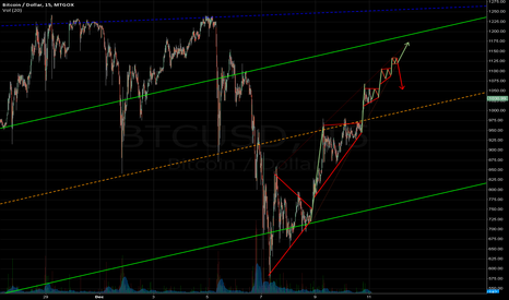 BTCUSD: Possibility for near future.