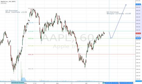 AAPL: AAPL Q2 -> Q3  Important fib level at 434.68