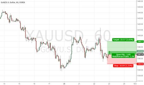 XAUUSD: Strong bottom for Gold