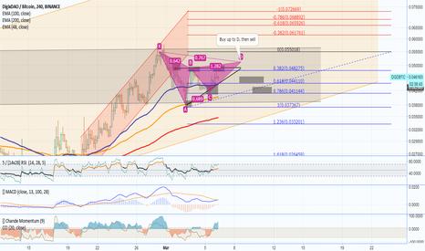DGDBTC: DGDBTC - RIsing wedge into a Gartley/Bear Triangle