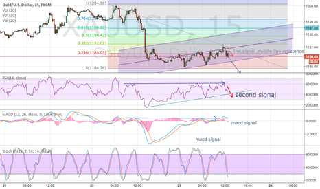 XAUUSD: 3 great signals for target 1183 0n 15
