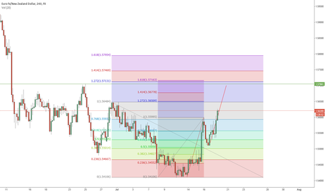EURNZD: Harmonic move on the EURNZD