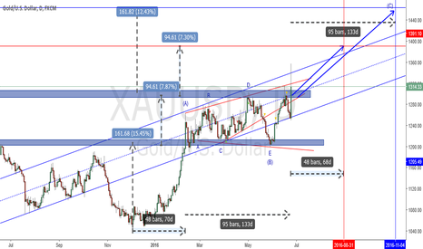 XAUUSD: Gold elliott wave and time@mode analysis (2016-06-25)