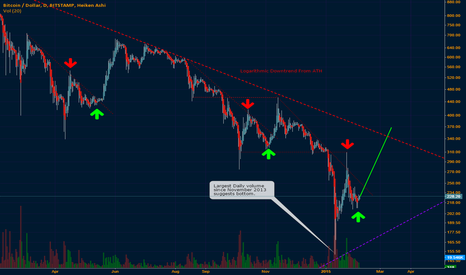 BTCUSD: A Lucky Break?