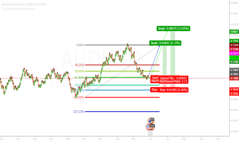 AUDUSD: Time for a 'Long Shot'
