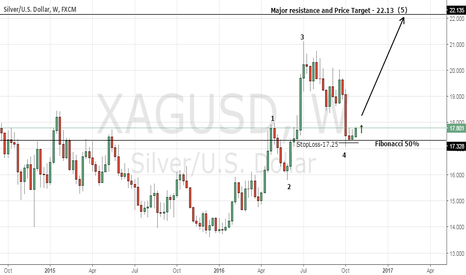 XAGUSD: Futures Trading OppOrtunity - Buy SILVER