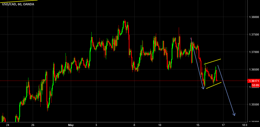 USDCAD short opportunity