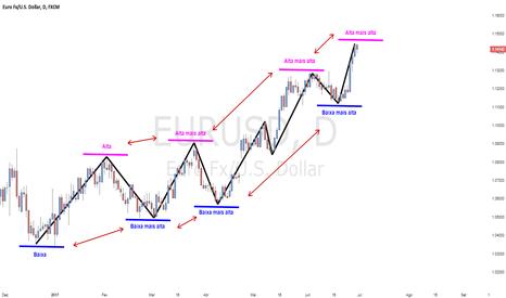 EURUSD: Identificando uma tendência de alta ou baixa no mercado