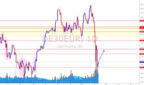 DE30EUR: Germany Stock Index (12 Feb 2018) * Bears, Be Patient.