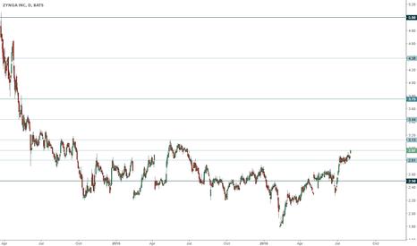 ZNGA: ZNGA trading range