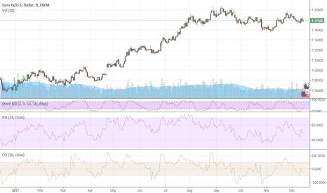 EURUSD: EURUSD is still good to buy on dips