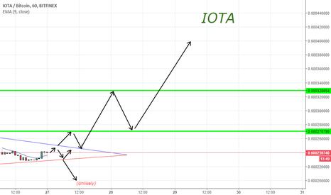 IOTBTC: Iota pump coming