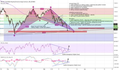 XBTUSD: Will Reversal Happen Soon? Potential Reversal Area to Consider.