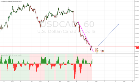 USDCAD: buying opportunity