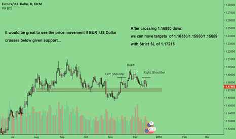 EURUSD: Euro US Dollar looks weak below given levels....