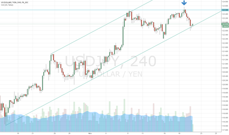 USDJPY: USD Squeeze Highlighted by USD/JPY Price Action?